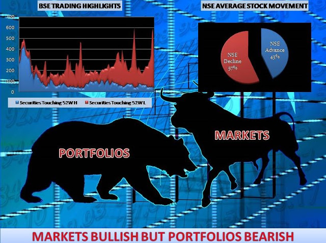 MARKETS BULLISH BUT PORTFOLIOS REMAIN BEARISH
