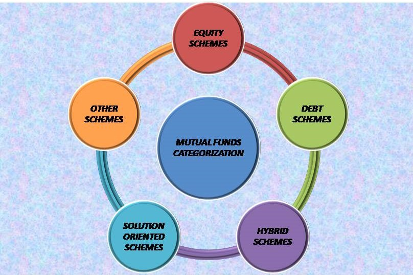 SIMPLIFICATION OF MUTUAL FUNDS