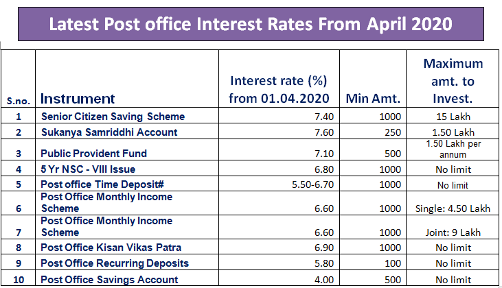 PPF Interest Rates